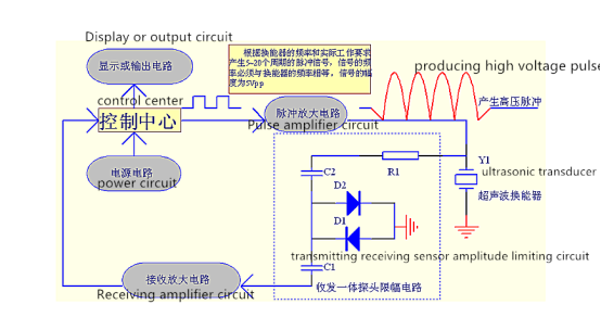 2mhz Piezoelectric Ultrasonic Transducer Depth Measurement For Adcp From China Manufacturer